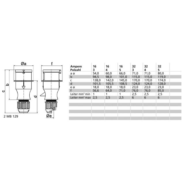 Штекер кабельний прямий 32A 4P 400V IP44